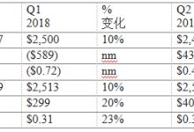 康宁公布2018年第二季度财务业绩