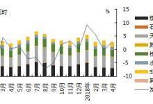 煤退气进,美国天然气发电量持续增长
