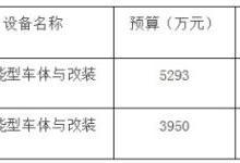 河南食药监局9243万元采购158台快检车
