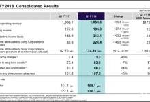 索尼第一财季净利润达20亿美元
