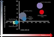 2017-2022年5G RAN投资超300亿美元