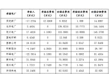 """河北南部电网6月""""两个细则""""试运结果"""