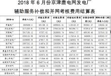 """京津唐电网6月""""两个细则""""试运行结果"""