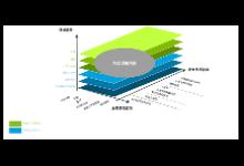 德勤中国分享2018智能制造调研报告