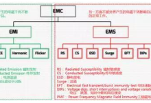 【干货】浅谈逆变器的EMC