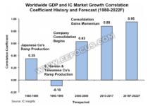 全球IC增长和全球GDP增长关联日益密切
