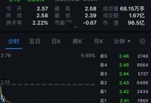 乐视网市值跌破100亿元,股价下滑超30%