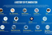 你用的PC和手机有很多都技术都源自于Ta