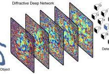 AI分析,机器学习系统与3D打印技术完美融合