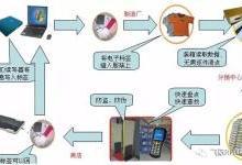 谈谈RFID技术的主要应用与潜力应用(二)