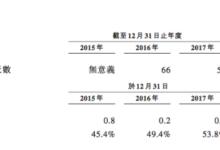 铁塔IPO背后隐忧:负债率过高 被迫上市
