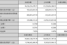 欧菲科技2018年上半年营收182.56亿元