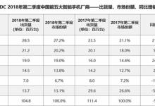 中国人如今最爱买手机是它!苹果仅排第五