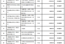 盛运环保13亿元债务何日清偿?