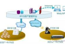 谈谈RFID技术的主要应用与潜力应用(四)