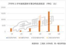 中国6月新能源车电机装机量近7万台