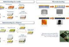 从良率、工艺、转移及成本分析MicroLED技术
