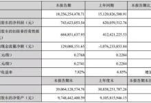 业务成功转型 欧菲科技上半年净赚7.44亿