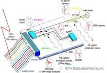 PCB板设计中接口连接线的EMC问题分析与设计