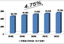 近5年中国电力行业发展预测分析