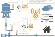 无线压力传感器为水塔水位监测保驾护航