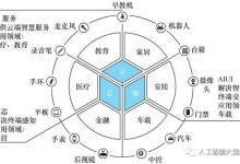 看中国人工智能如何发展