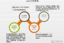 CVS推出和医生视频访问功能