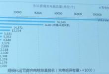 【数据】7月新增公共充电桩3026个