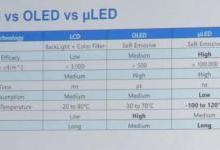 两张图了解LCD、OLED与Micro-LED的差异