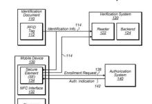苹果新专利:用iPhone当身份证