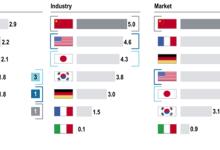 罗兰贝格:中国在电动汽车领域处于领先地位
