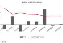 三季度镍矿价格重心或上移