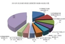 即将被重新书写的北京智能交通市场格局!