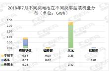 7月动力电池装机总量3.34GWh