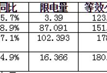 二连浩特7月风电发电量同比增16.8%