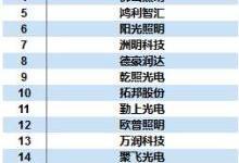 照明企业排行榜:欧司朗仅排中游