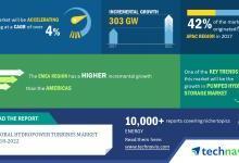全球水电涡轮机规模有望新增1600吉瓦