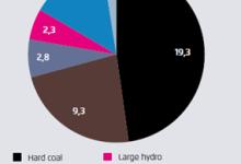 波兰电力系统报告分析(图文)