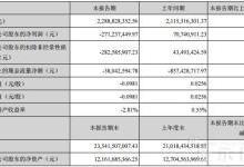 华映科技2018上半年亏损2.71亿元