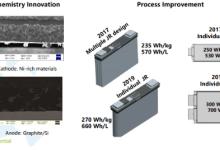 【聚焦】宁德时代预计明年推出高镍电池811