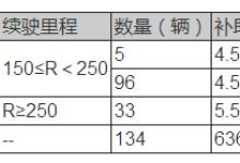 北京2018年第4批地补明细公示:5家车企瓜分1136.5万元补贴