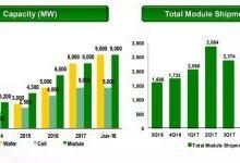 晶科二季度光伏组件出货量2.8GW