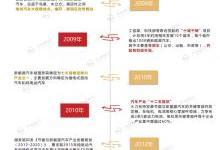 新能源汽车发展史及十大省市整车厂汇总