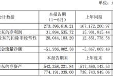 国星光电、华体科技半年报:营收净利双增长