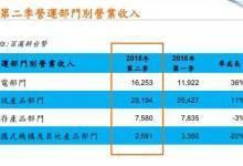 光宝科第三季营收增幅或低于双位数