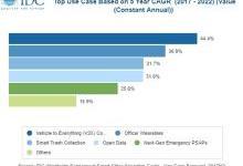 IDC:2018年亚太地区智慧城市技术支出将达300亿美元