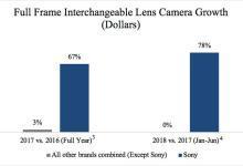 索尼勇夺美国全画幅相机市场第一名