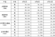深度:光伏产业链价格分析及走势预测