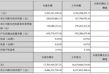 兆驰股份公布半年报 净利2.4亿元