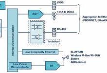传感器赋能状态监测 预测性维护大势所趋